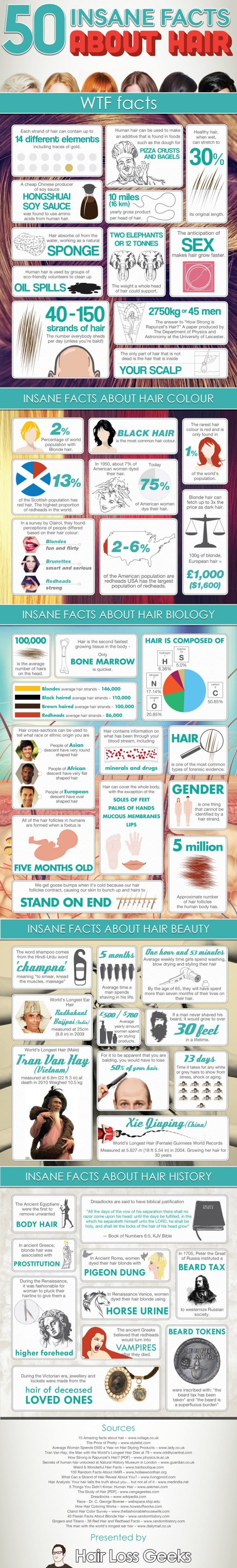 Take a look at these amusing facts related to hair. Even if you're bald you'll find them interesting!